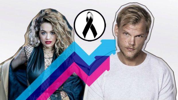 Dikur bashkëpunonin, sot Rita Ora është zemërthyer nga vdekja e AVICII-t: Më duket sikur… (FOTO)