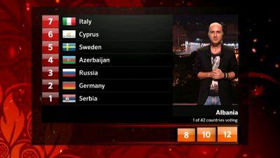 Mendoi se kishte mbyllur mikrofonin: Komentuesi shqiptar i Eurovizionit shkrin së qeshuri publikun
