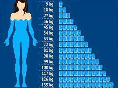 A pini ujë mjaftueshëm? Zbulojeni përmes kësaj tabele