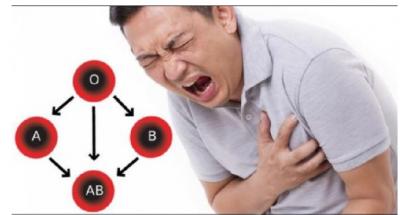 Meshkujt me këtë grup gjaku janë më të rrezikuar nga goditja në zemër