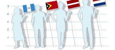 STUDIMI I FUNDIT/ Cilat vende kanë burrat dhe gratë më të gjatë dhe më të shkurtër në botë
