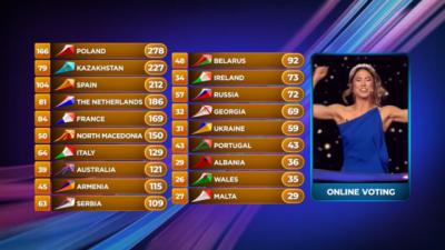 """""""JUNIOR EUROVISION""""/ Polonia fiton kompeticionin, Shqipëria e mbyll sfidën në vendin e…"""