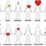 JA CILAT JANË PËRPARËSITË E TYRE NË JETË/ Ku e kanë burrat zemrën sipas shenjës së tyre të Zodiakut?