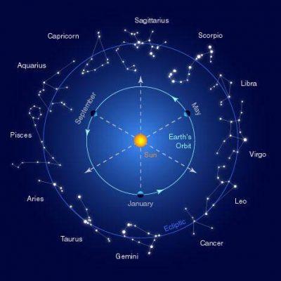 MUND TË JENI JU/ Këto janë shenjat më tërheqëse të horoskopit